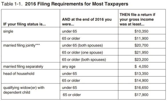 Income threshold filing requirements 2016 tax year
