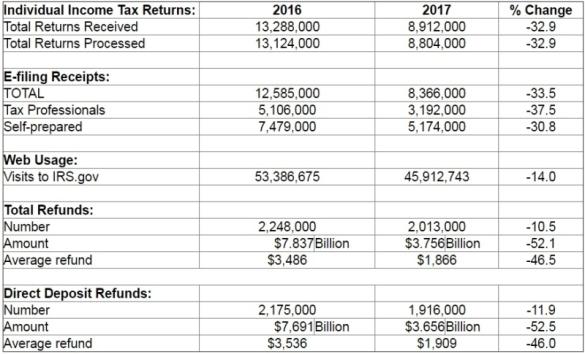 Tax season statistics week ending January 27 2017