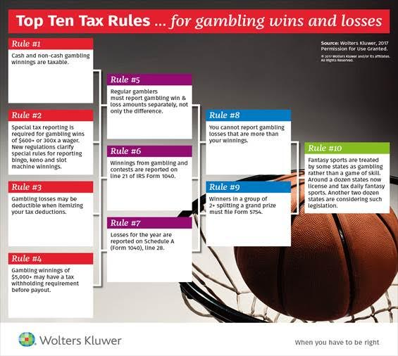 Gambling taxes_NCAA March Madness_Wolters Kluwer