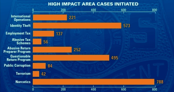 IRS CI 2016 annual report high impact area cases