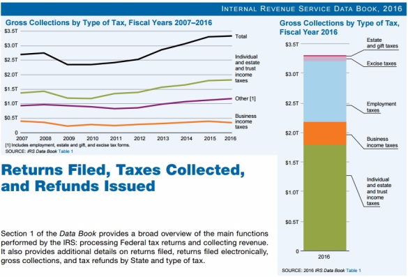 IRS 2016 Date Book Collections graphics
