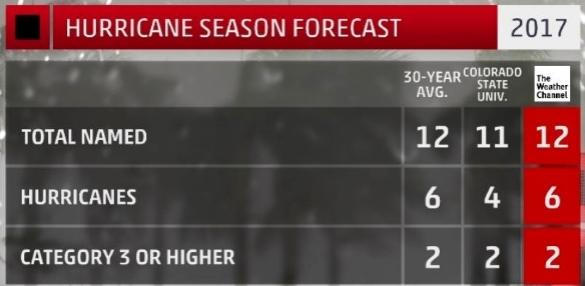 Hurricane season 2017 forecast