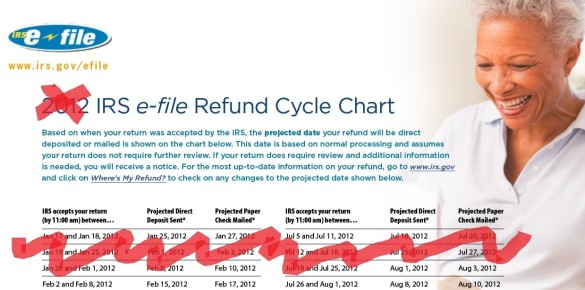 Last refund delivery date chart by IRS
